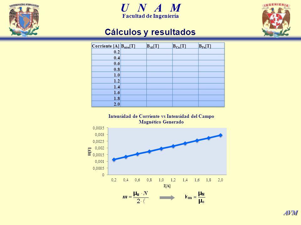 Cálculos y resultados Corriente [A] Baire[T] BAl[T] BCu[T] BFe[T] 0.2